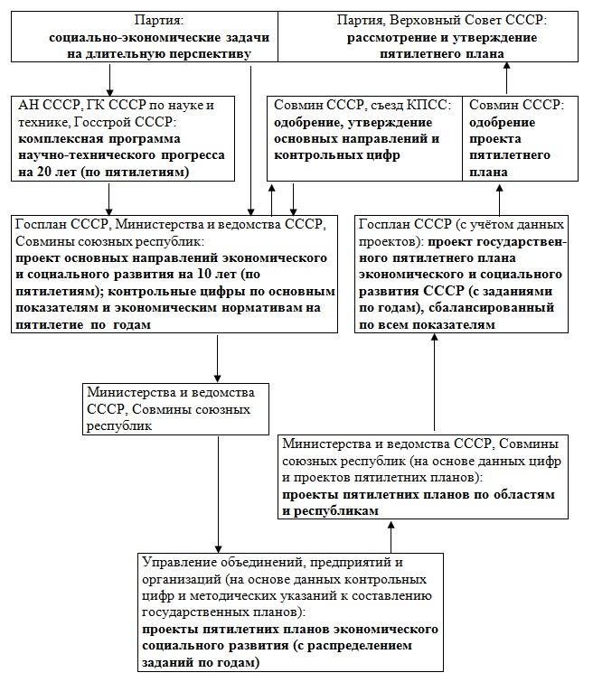 План управления и контроля